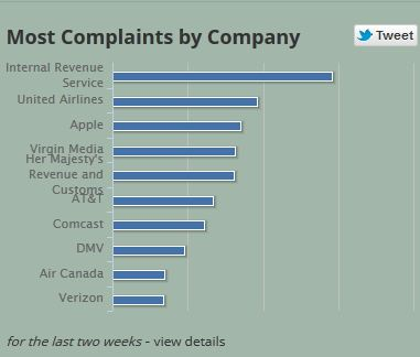 Most Complaints about hold time by Company