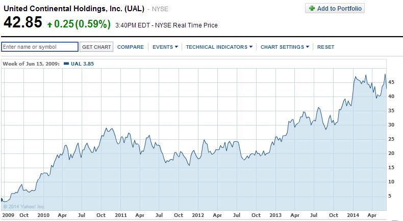 United Airlines Stock Price for 5 years